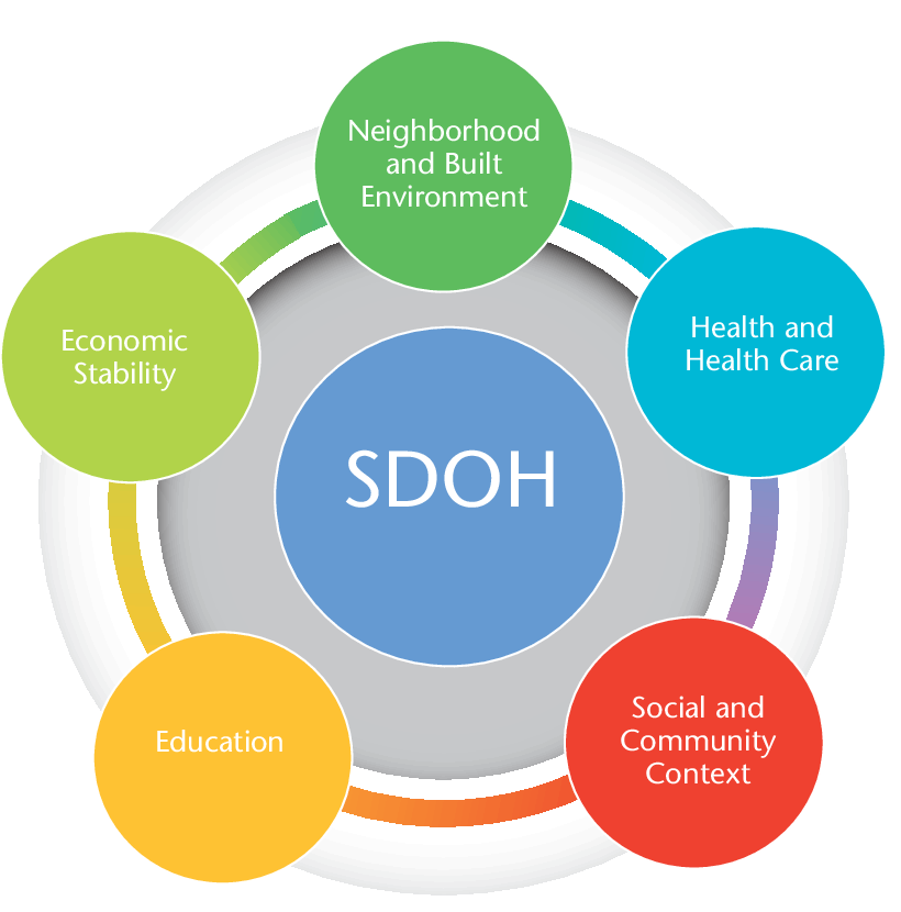 Social Determinants of Health, CDC and Healthy People 2020